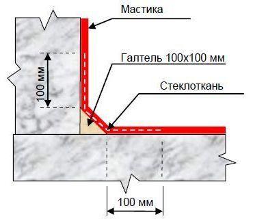 гидроизоляция фундамента битумной мастикой