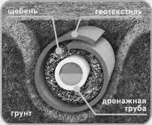 схема дренажа с фильтром из геотекстиля