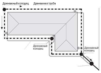 схема устройства дренажных колодцев